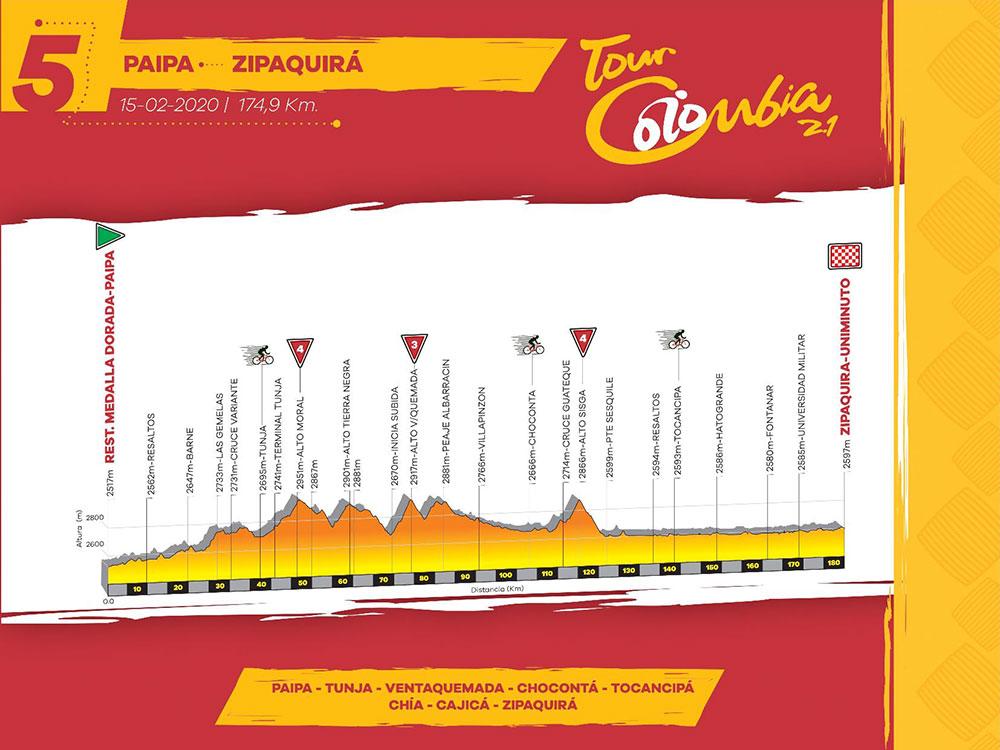 Resumen y tiempos Etapa 5 del Tour Colombia 2020