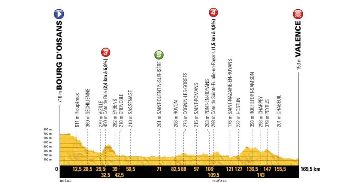 Tour de France 2018 - La presentazione della tredicesima tappa