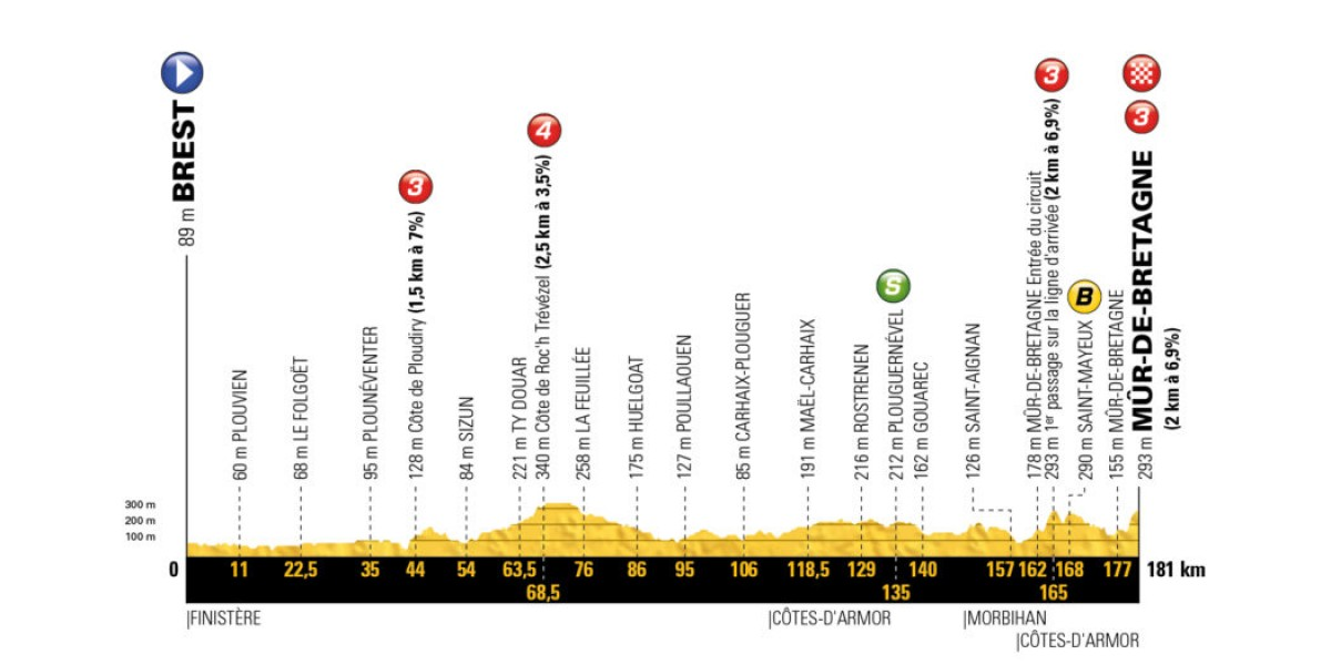 Tour de France 2018 - La presentazione della sesta tappa