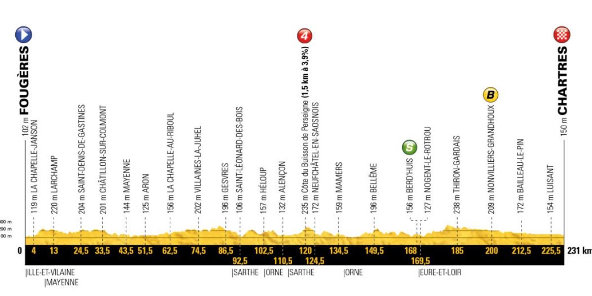 Tour de France 2018 - La presentazione della settima tappa