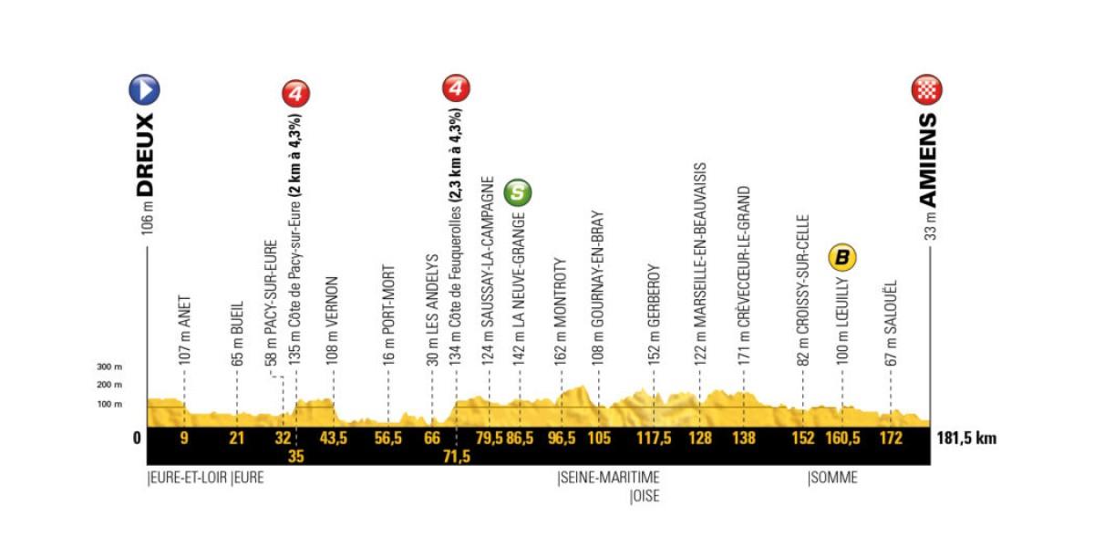 Tour de France 2018 - La presentazione dell'ottava tappa