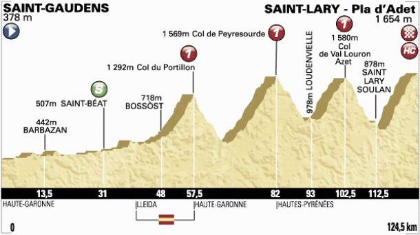 Tour de France 2014 - Le profil de la 17ème étape