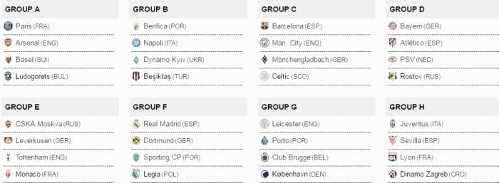 Uefa sorteia grupos da Champions 16/17;Barça x City, Real x Borussia e Bayern x Atlético são destaques