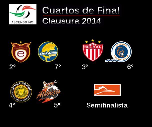 Definidas fechas y horarios de los Cuartos de Final del Ascenso MX