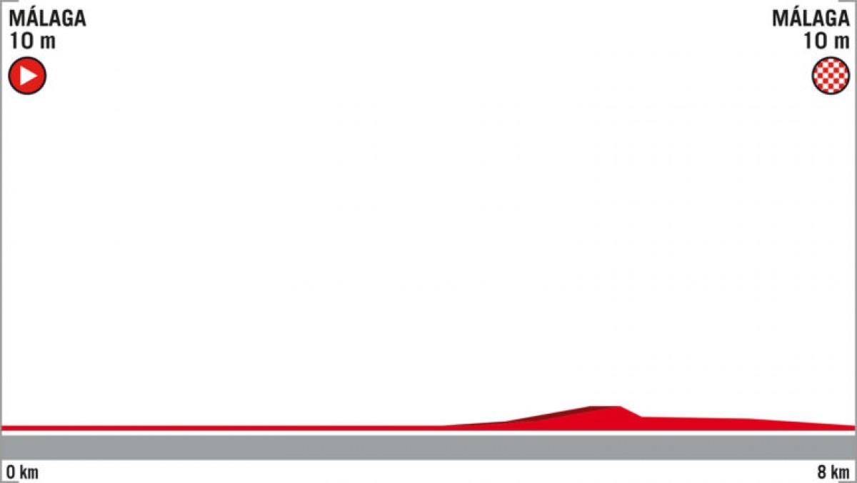 Vuelta 2018, la presentazione della prima tappa