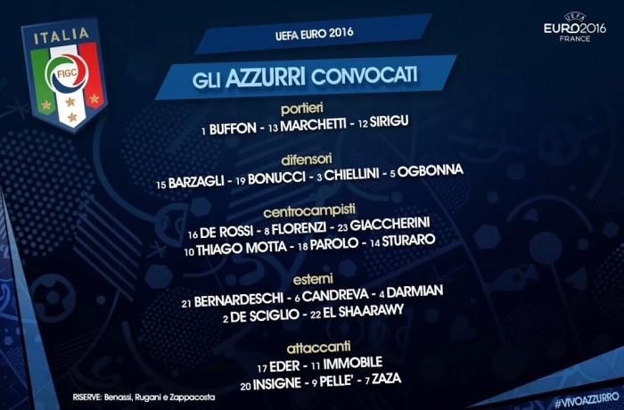 Sem Jorginho e com Thiago Motta usando a 10, Conte divulga lista final da Itália para a Eurocopa