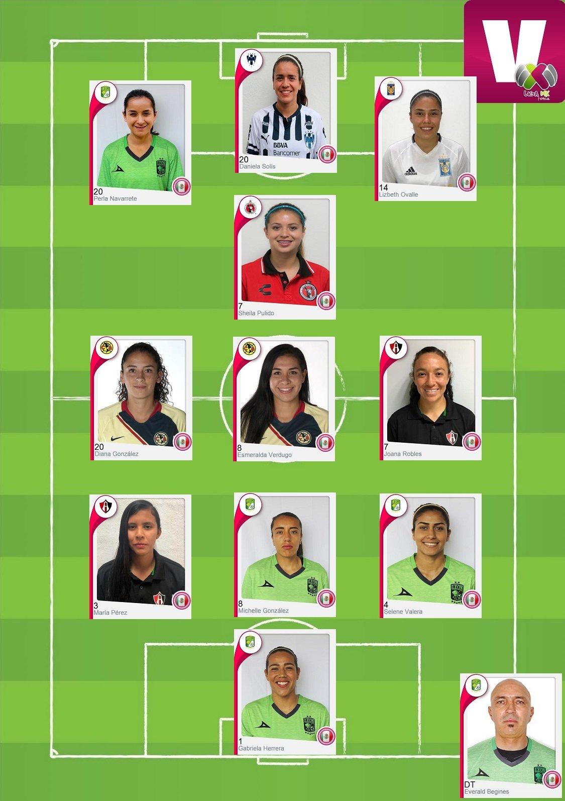 Equipo de la semana de la Liga MX Femenil: jornada 2